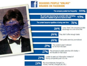 why people unlike on Facebook