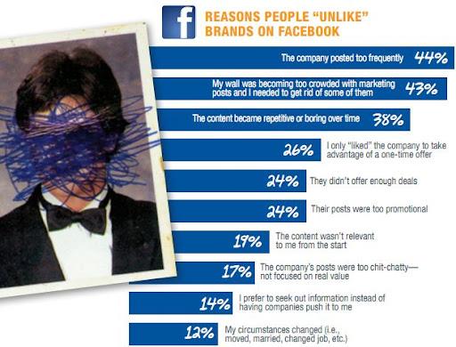 why people unlike on Facebook