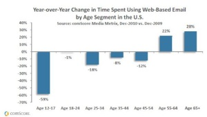 2010 email use statistics by age