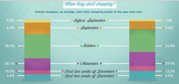 What month do people do their Christmas shopping?