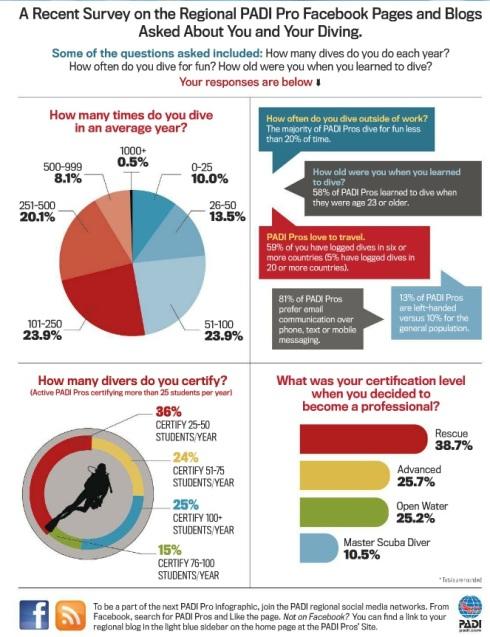 PADI Instructor infographic
