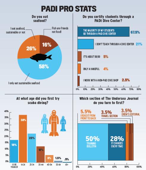 2015 Undersea Journal 1st quarterPADI Pro Infographic
