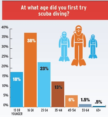 What-age-did-you-first-dive