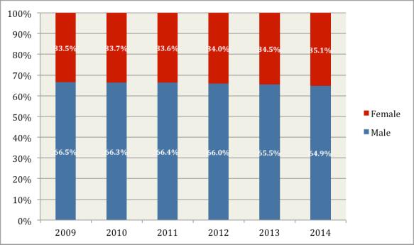 Women Certification Stats