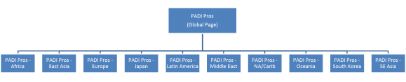 padi-pros-fb-global-chart